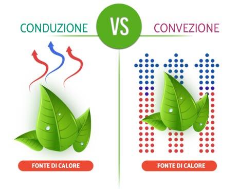 Conduzione e convezione a confronto