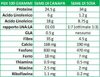 Valori nutrizionali a confronto tra soia e canapa