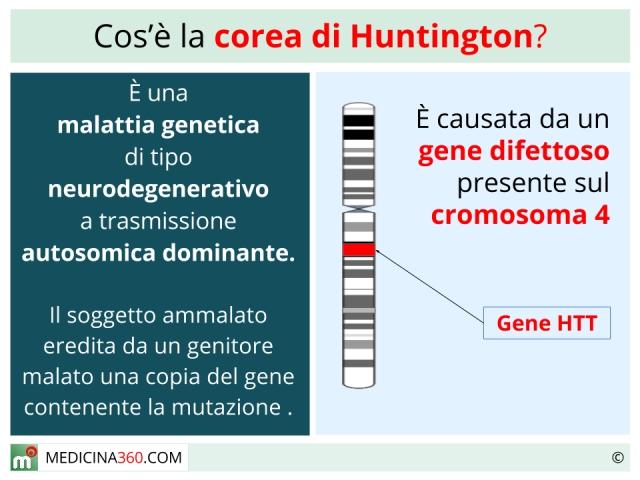 Descrizione della corea di Huntington